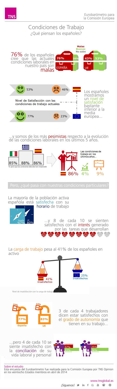 Condiciones laborales en España, ¿qué opinan los españoles? Eurobarómetro