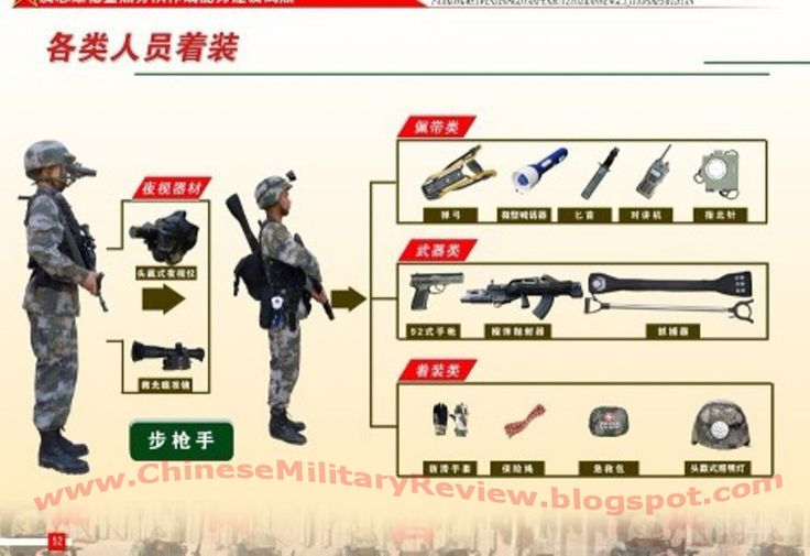 Modern Chinese Weapons | Details of the weapons and gear ...