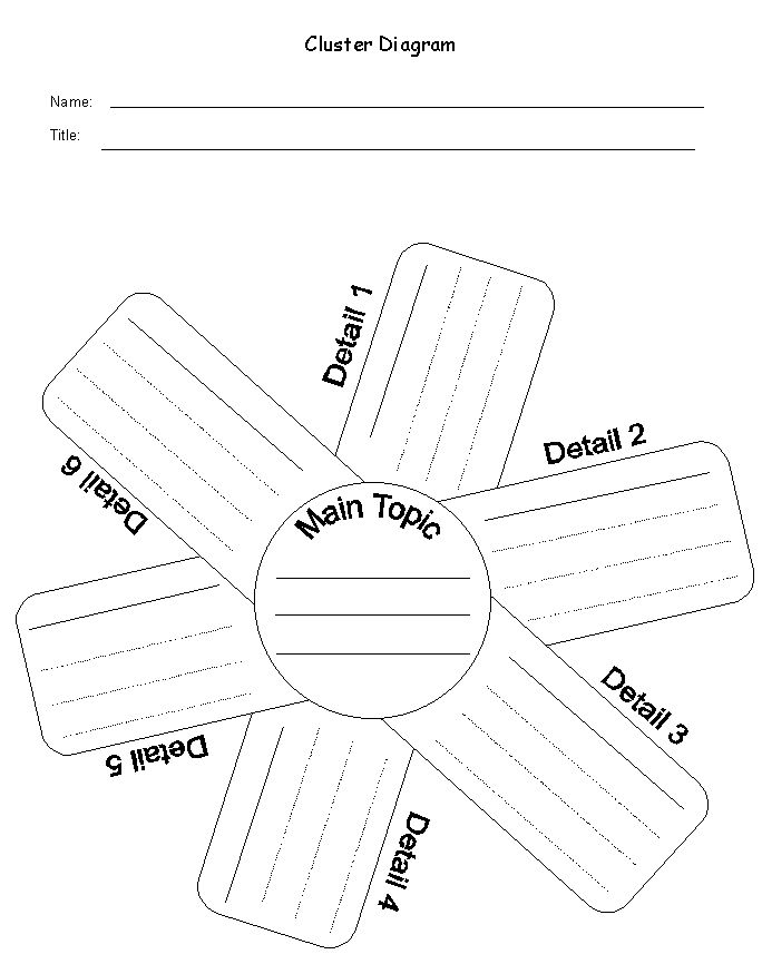 best graphic organizers ideas graphic  after listing 6 details they learned the student can write a summary or essay on the subject or topic
