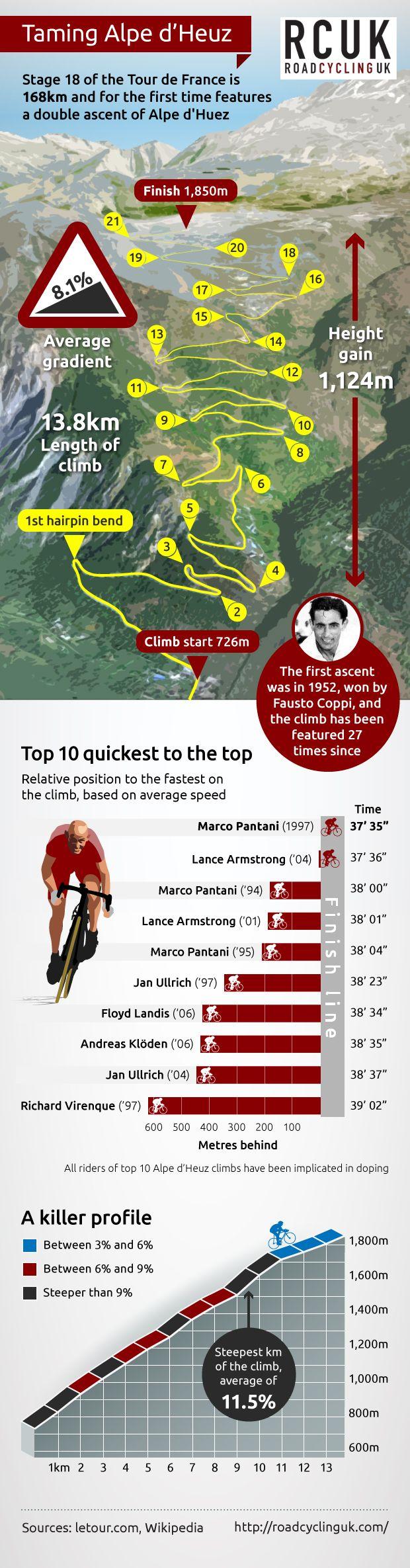 Tour de France Stage 18: L'Alpe d'Huez Times 2