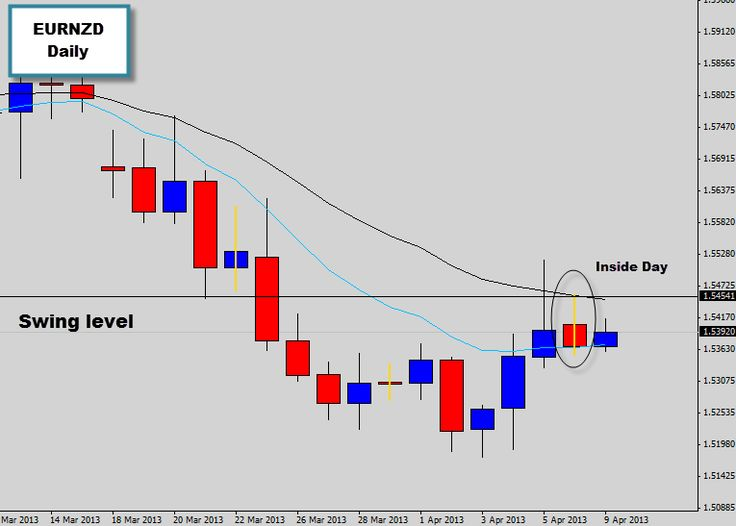 Today's chart is an update on the EURNZD trade setup that we spoke about in this week's market commentary. As we can see on the chart above a large bearish rejection signal has formed at a trend hot spot, which is comprised of multiple factors of confluence that are concentrated on one spot on the chart to produce a high probability trade signal.