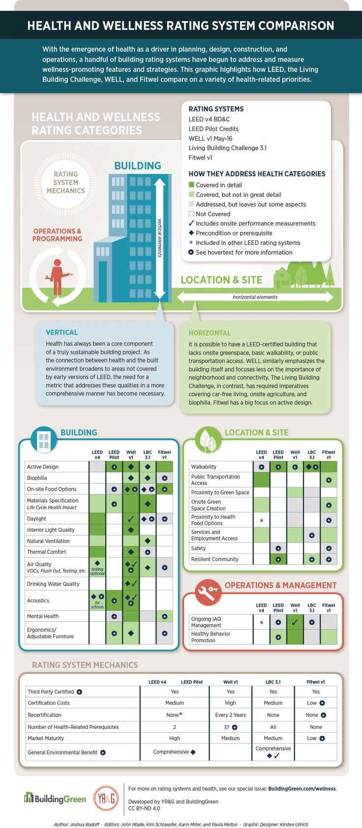 How do the different health & wellness rating systems stack up? Use our infographic as a quick reference!