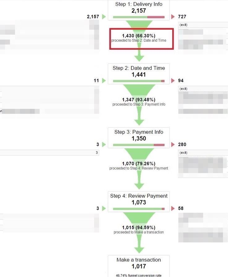 10-Google-Analytics-Reports-that-Show-Where-Your-Store-Loses-Visitors