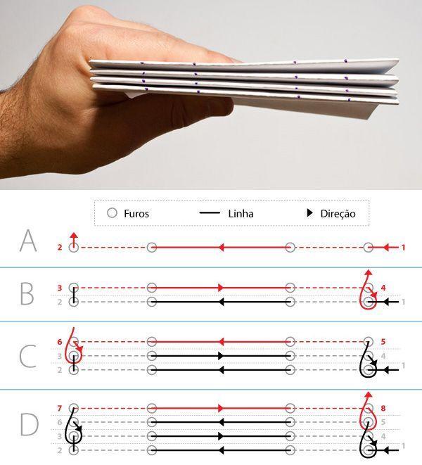 The art of book binding.