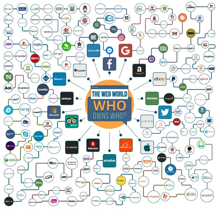 Top Tech Companies And Their Subsidiaries Infographic Internet Cyber Security