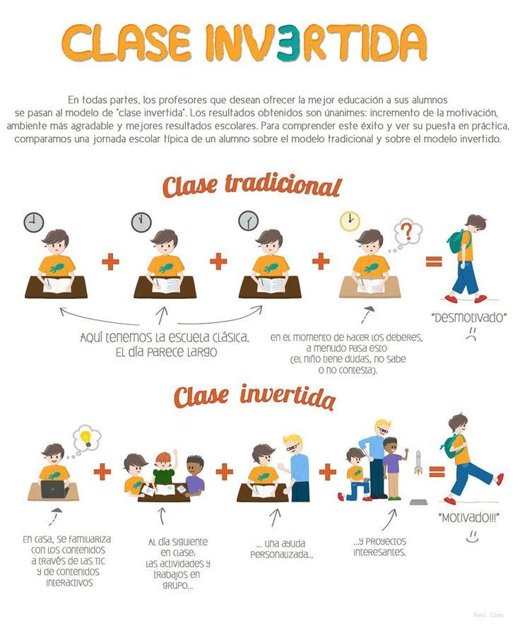 Clase tradicional versus Clase invertida. #TraditionalClassroom #FlippedClassroom
