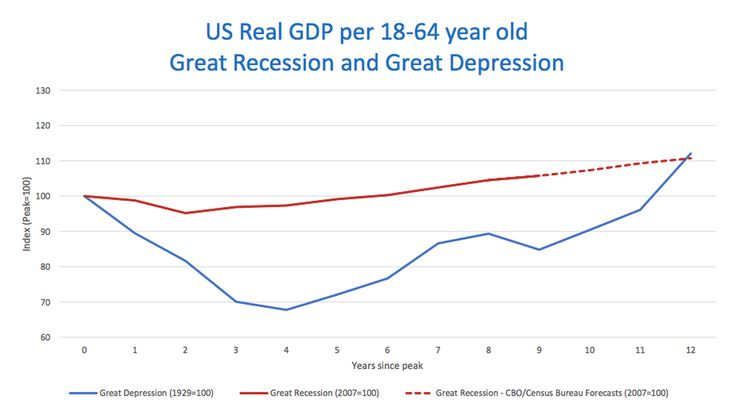 Worse than the 1930s: America's Great Recession and not so great recovery http://wapo.st/2z3wT8u