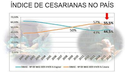 Número de cesarianas cai pela primeira vez no Brasil  Pela primeira vez desde 2010 o número de cesarianas na rede pública e privada de saúde não cresceu no país.  Dados divulgados pelo Ministério da Saúde no último dia 10 revelam que esse tipo de procedimento que apresentava curva ascendente caiu 15 ponto percentual em 2015. Dos 3 milhões de partos feitos no Brasil no período 555% foram cesáreas e 445% partos normais. Os números mostram ainda que considerando apenas partos realizados no…