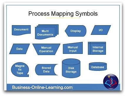 "These Symbols are used in the creation of Business Process Flows / Flowcharts or Maps. They enable the process be read at one glance.. Check out our free training video on ""Business Process Mapping. Easy, Handy"" on Youtube."