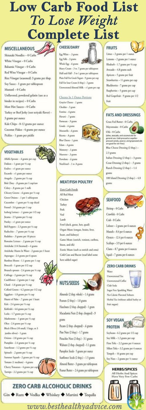 Low carb fat fast plan - how much weight you can lose ...