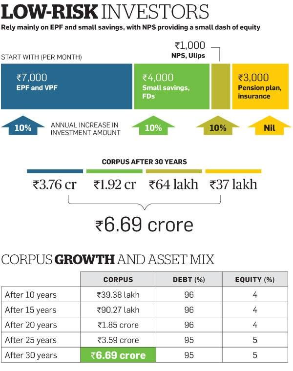 Best Epf Images On   Infographic Infographics And