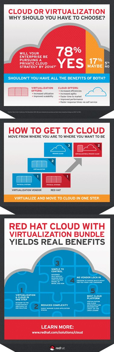 Red Hat   Cloud with Virtualization