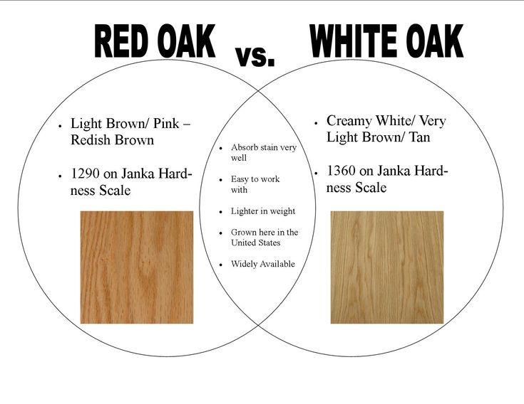 Red Oak Vs White Oak For A Amp Cb Pinterest Stains