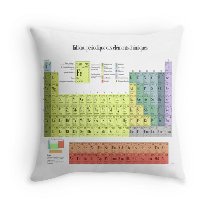 Periodic Table what is p on the periodic table : 15 best Periodic table images on Pinterest | Canvas prints ...