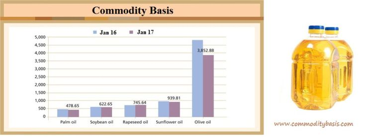 The US dollar's Effect on Veg Oil Prices The US dollar is a very important aspect in commodity cash trading. It is seen as the preeminent determiner of the general state of the economy because it affects how imports are priced. Read the latest blog by Commodity Basis on Veg Oil Price. Source : https://commoditybasis.wordpress.com/2017/07/06/economic-impact-on-the-veg-oil-prices-an-exclusive-coverage/