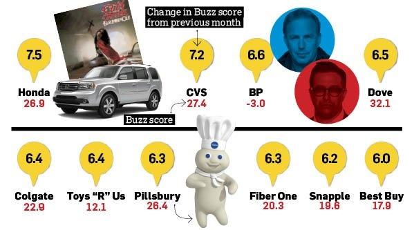 Heavy Metal's Ozzy Osbourne and Clashing Celebs Bring Good Buzz for Honda, BP | Adweek