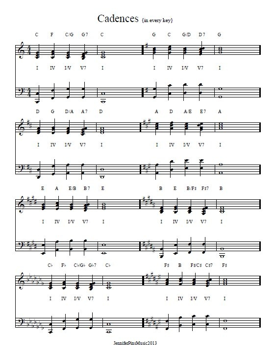 A Complete Guide to Piano Chords