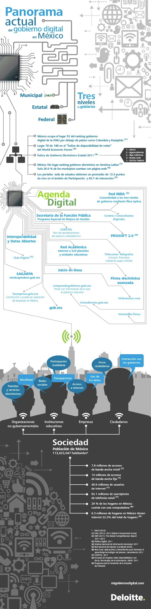Gobierno digital en México #Infografia