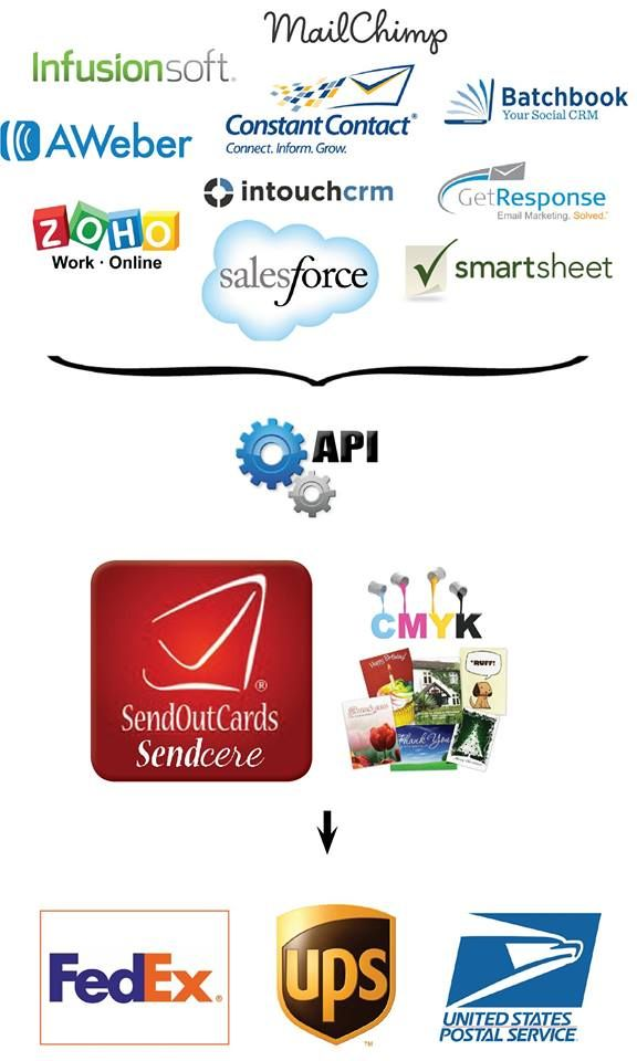 API technology will allow SendOutCards to sync with the top Contact Relationship Marketing (CRM) tools on the market. People from all over the world will be able to access our printers and facility. BDABB!  http://holidaycash.info