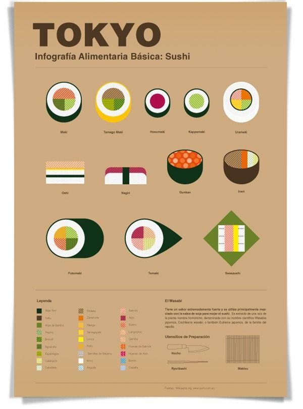 #JustEat aquí tienes tu guía de sushi particular. Pruébalos todos, no te los puedes perder.