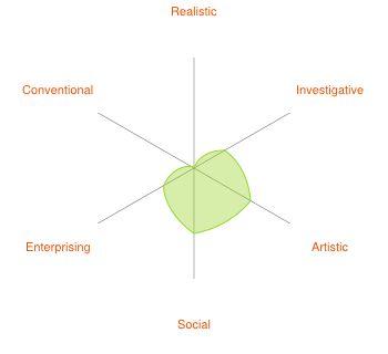 De Peerz methode geeft inzicht in zes persoonlijkheidstypen. Deze worden bepaald op wat anderen van je vinden. Dit is mijn Peerz: Onderzoekend, creatief, ondernemend, origineel, onafhankelijk