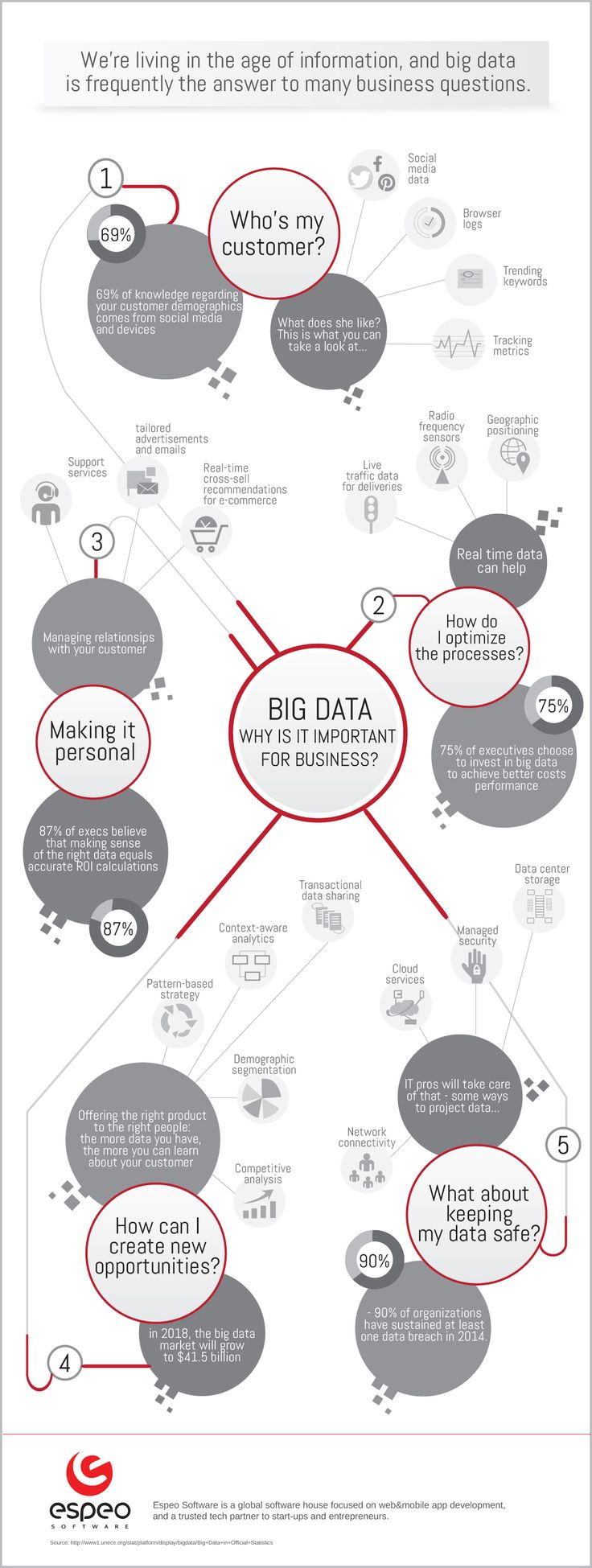 Why is Big Data important for businesses?