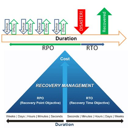 Two key factors in understanding data recovery: 1.Recovery Time Objectives (RTO)  2.Recovery Point Objectives (RPO)  RTO describes how rapidly your business needs to be able to recover after losing data and can be measured in hours or days. Where as RPO describes the amount of data lost measured in hours.