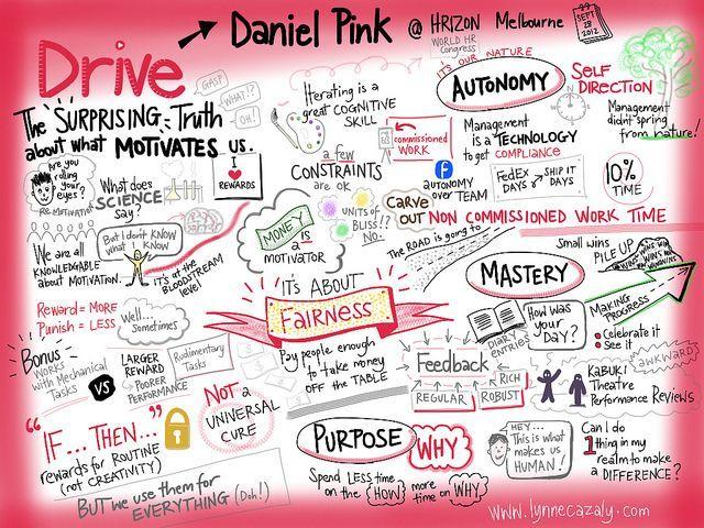 Resultado de imagem para livro Drive de Daniel Pink