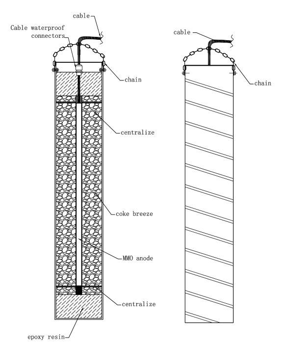 #MMO #canister #anode construction diagram  The stable #anode element passes current to a highly conductive calcined petroleum coke breeze. This backfill is well compacted inside a galvanized steel canister. To allow moisture to quickly migrate to the coke breeze for increased electrical conductivity, the MMO anode element is electrically connected to the steel canister - thereby accelerating the canister corrosion rate once the anode has been installed and energized.