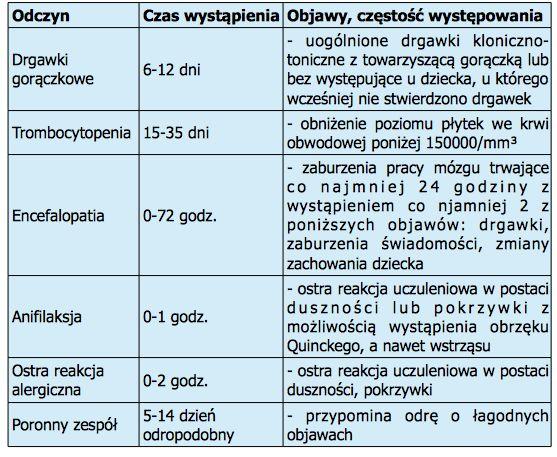 Rozporządzenie MZ w sprawie niepożądanych odczynów poszczepiennych oraz kryteriów ich rozpoznawania | Ogólnopolskie Stowarzyszenie Wiedzy o Szczepieniach STOP NOP