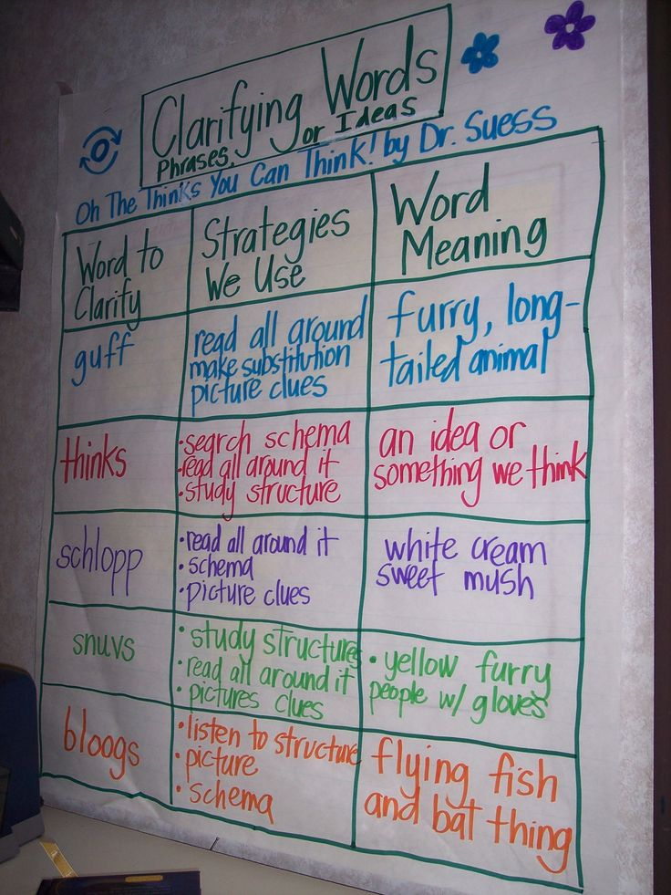 strategies to solve unknown vocabulary | word work ...