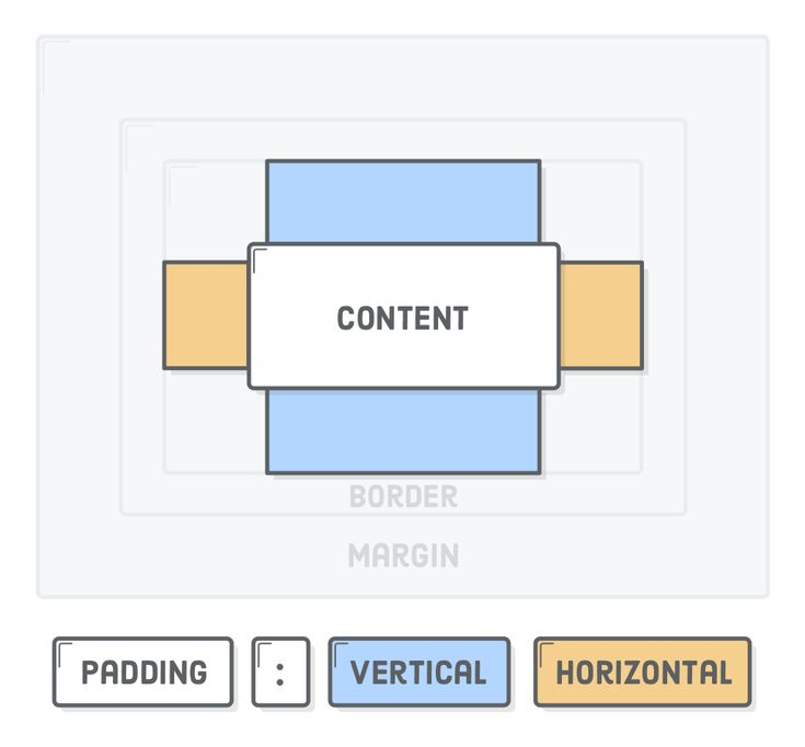 Diagram: CSS padding property with vertical and horizontal values highlighted