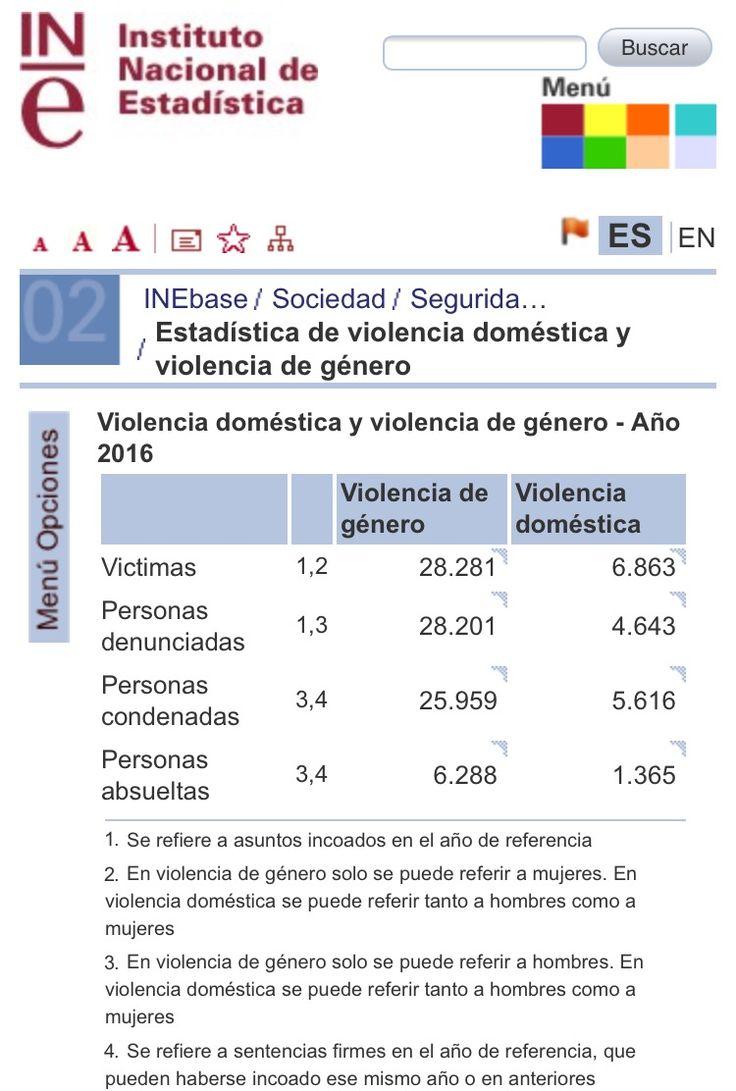 Estadisticas violencia de genero España