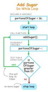 Add Sugar Do-While Loop