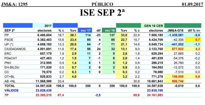 Tabla comparativa de los resultados estimados por JM&A para unas generales, calculados en septiembre de 2017, con los datos de las elecciones de 2016.