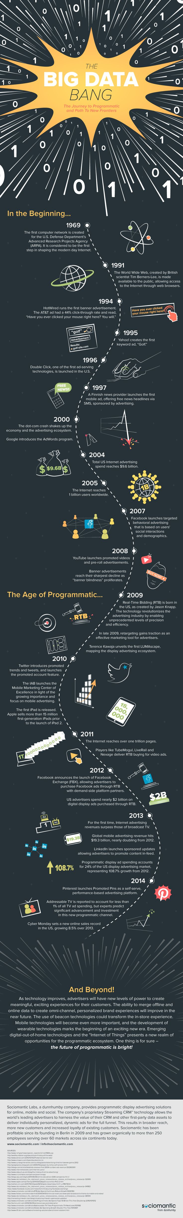 What did the first banner advertisement say? How about the first keyword ad? What accelerated the path to programmatic? Find out in the The Big Data Bang, a look at the evolution of programmatic: https://www.sociomantic.com/blog/2014/12/the-big-data-bang/#.VJGYvKTF8vZ.