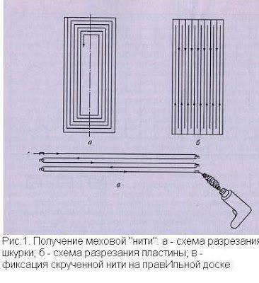 История меховой одежды: Меховая нить