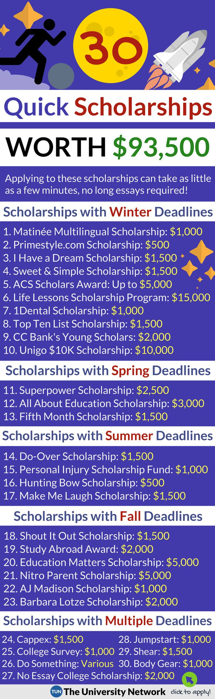 Most of these scholarships will only take a few minutes to apply to. Some just require filling out a form to enter and others require writing less than 500 words. There are no long essays to write for any of these scholarships!