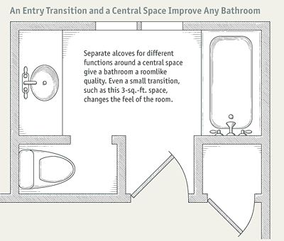 119 best images about upstairs bath on pinterest toilets bathroom layout and bathroom floor plans
