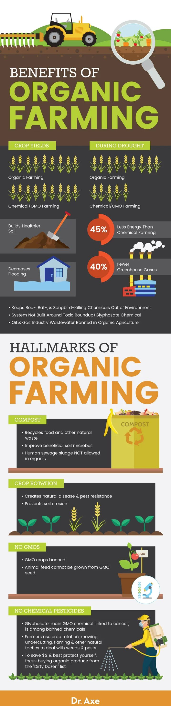 LittleKnown Organic Perks Use of Oil & Gas Wastewater