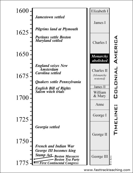 Timeline: Colonial America  1600 - 1775                                                                                                                                                                                 More