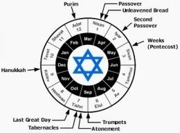 Jewish Holiday Calendar 2010-2016