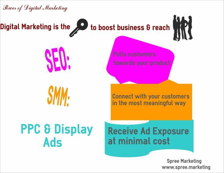 Digital Marketing - Boost your business - Spree Marketing