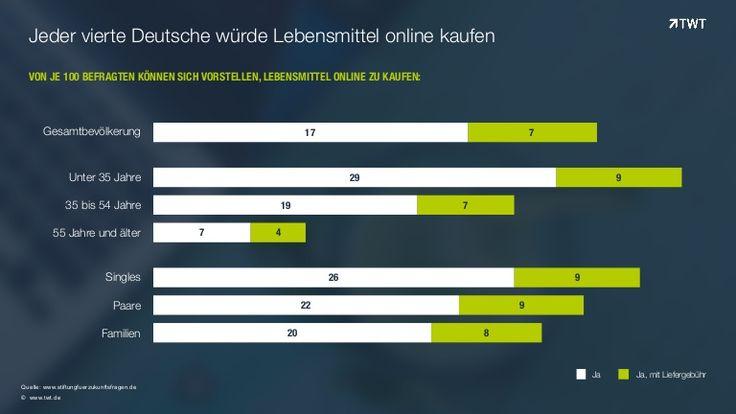 Jeder vierte Deutsche würde Lebensmittel online kaufen