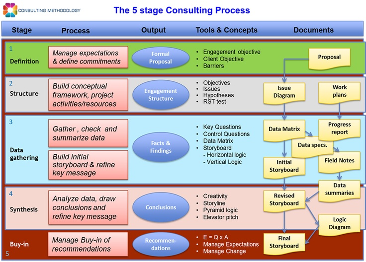 consulting methodology Km consulting methodology overview the km consulting methodology has been designed to ensure a proper, comprehensive, systematic and consistent approach to successful knowledge management.