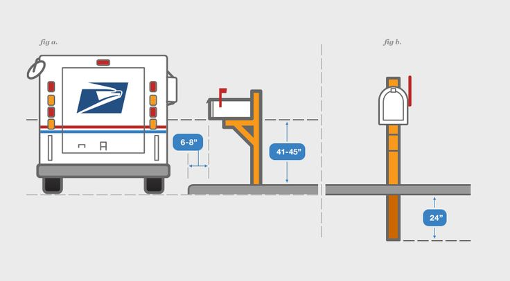 USPS guidelines for mailbox placement (need to know this in case we move the mailbox to the other side of the driveway)