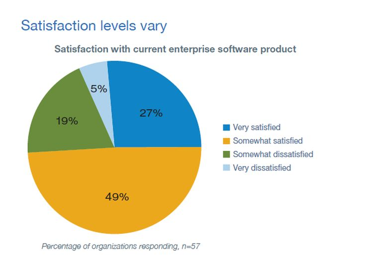 Research: 76% of IT leaders satisfied with enterprise software