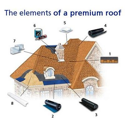 26 best images about roof material on pinterest green for Different types of roofing materials