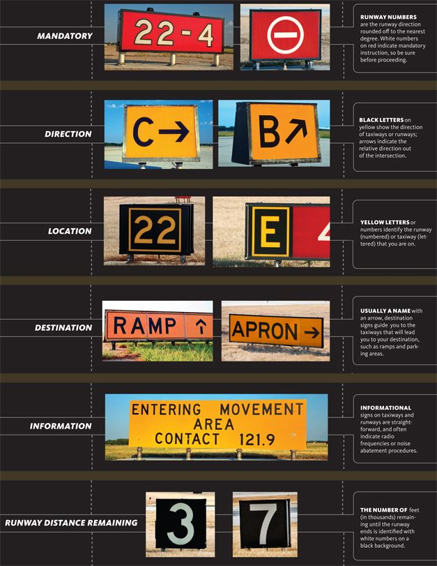 2010 Gear Guide - Flight Training - Airport signs