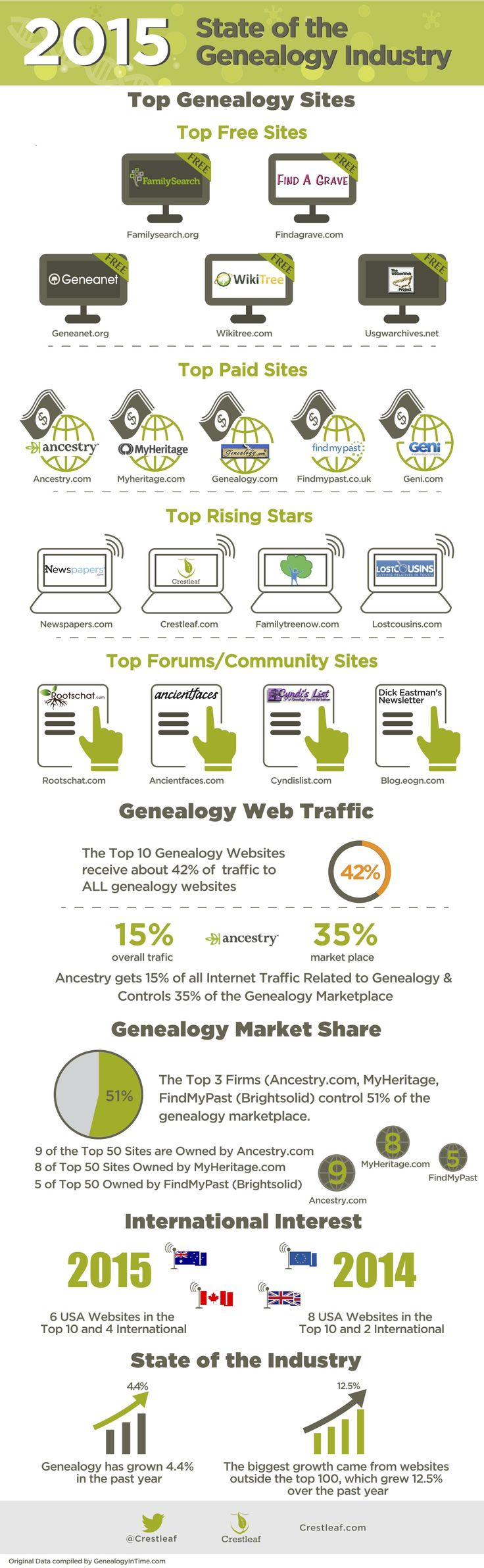 The 2015 State of #Genealogy Industry #infographic with a list of top genealogy websites